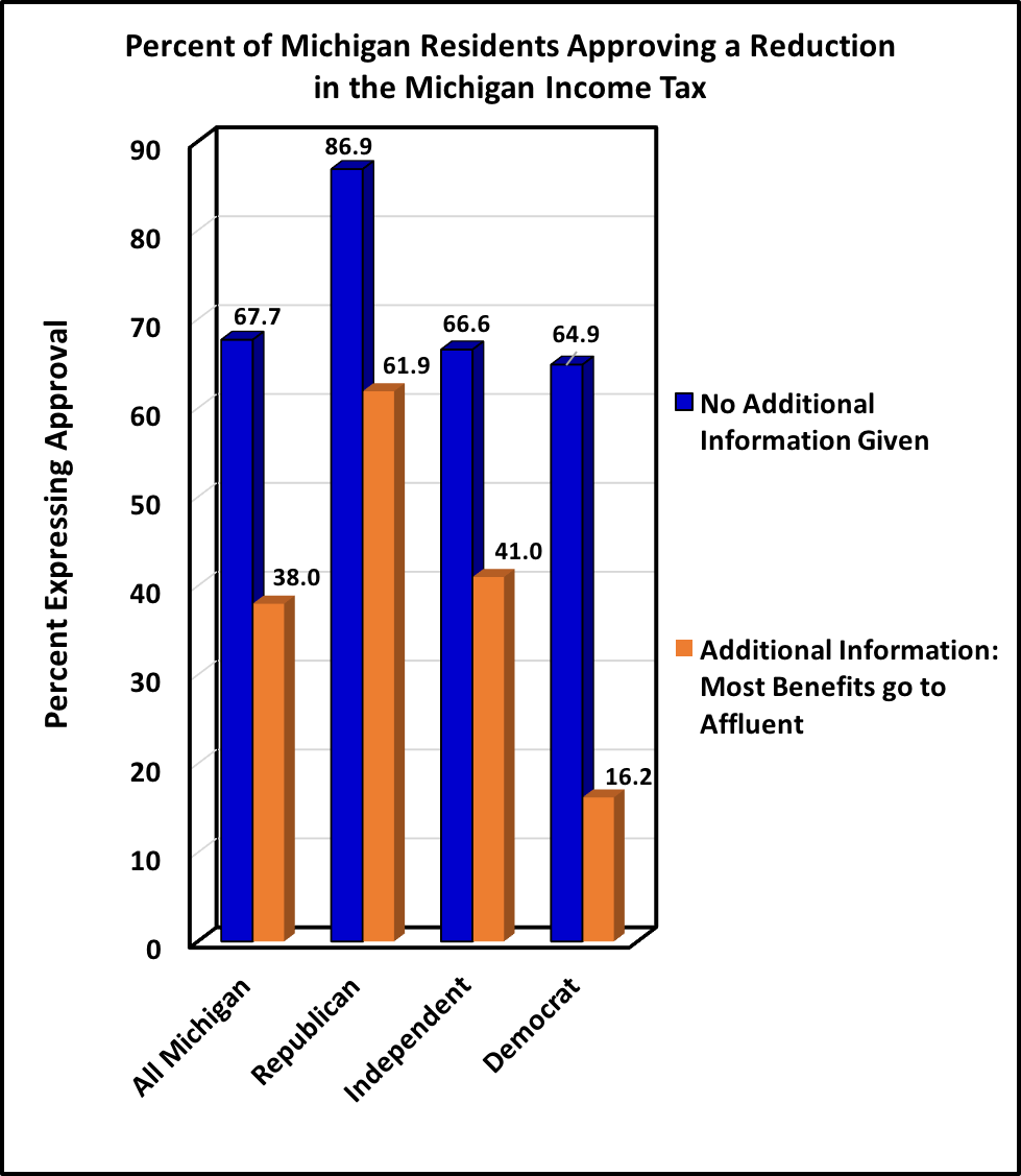 Percent of Michigan Residents Approving a Reduction in the Michigan Income Tax