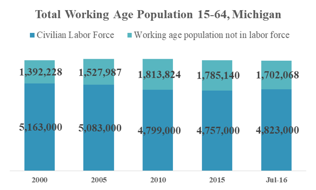 workforce participation 2000-2016