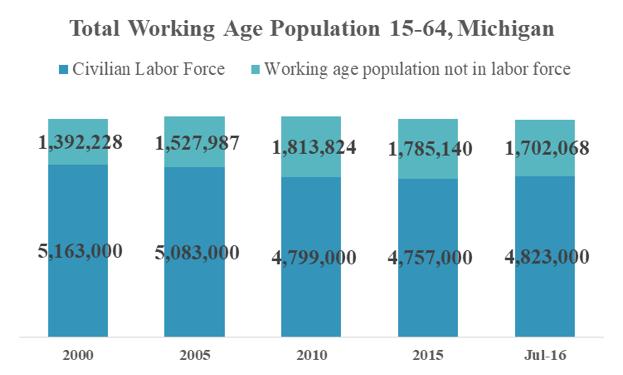 workforce participation 2000-2016