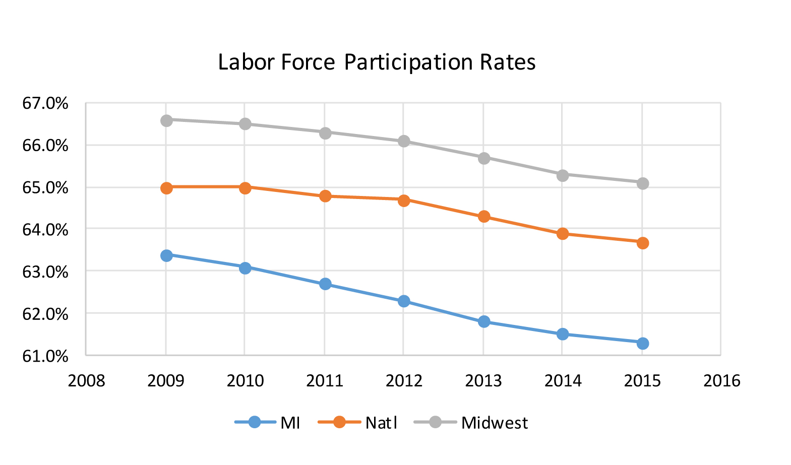 Labor Force Participation Rates graph