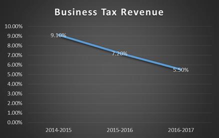 corporate tax research paper