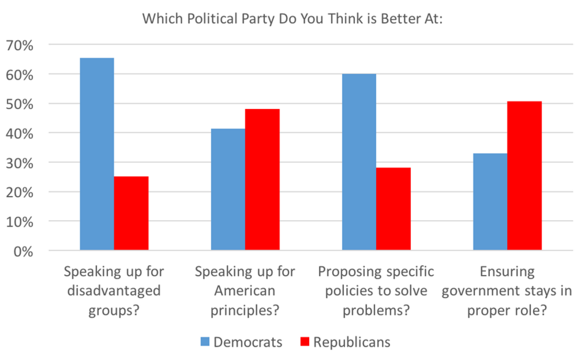 State of the State Survey results
